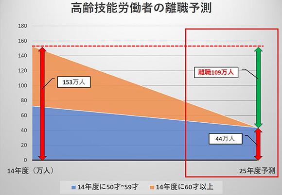 (一社)日本建設業連合会「再生と進化に向けて(H15)」のデータより編集部作成