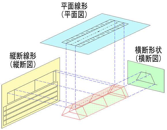 2次元の三面図を立体的に組み立てる事で3次元設計データが作成される