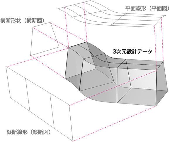 2次元の図面から3次元設計データを作成するイメージ。平面を組み立てて立体を作る。
