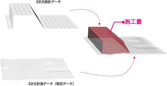 起工測量時の3次元計測データと、3次元設計データの差分が施工量=土量になる。