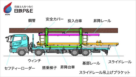 アクティオ技術部が中心となって共同開発したのが「パイプライン敷設装置」。