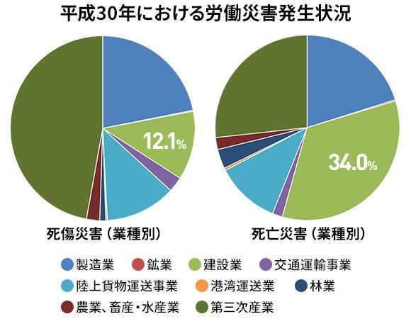 平成30年における労働災害発生状況