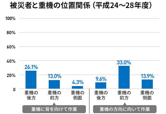 被災者と重機の位置関係(平成24年~28年度)