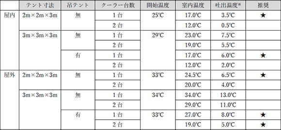 カッコ内は外気温とテント内温度との差