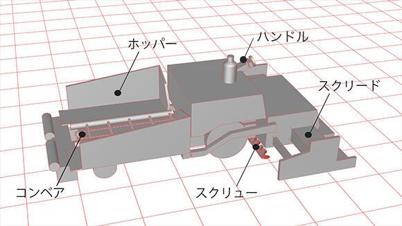 ホッパー:アスファルト合材を入れる コンベア:アスファルト合材を後へ送る スクリュー:アスファルトを均一に敷き詰める スクリード:アスファルトをならす