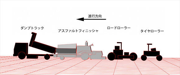 アスファルトフィニッシャの現場イメージ。ダンプやローラー類とチームを組んで舗装を行う