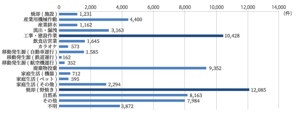 出典:総務省「令和元年度 公害苦情調査結果報告書」(令和2年12月 公害等調整委員会事務局)