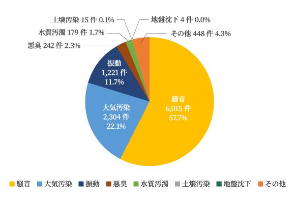 総務省「令和元年度 公害苦情調査結果報告書」(令和2年12月 公害等調整委員会事務局)