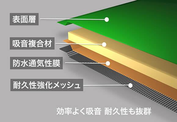 高い耐久性と防水性を備える4層構造で、過酷な環境で使い続けても防音性能を保持する